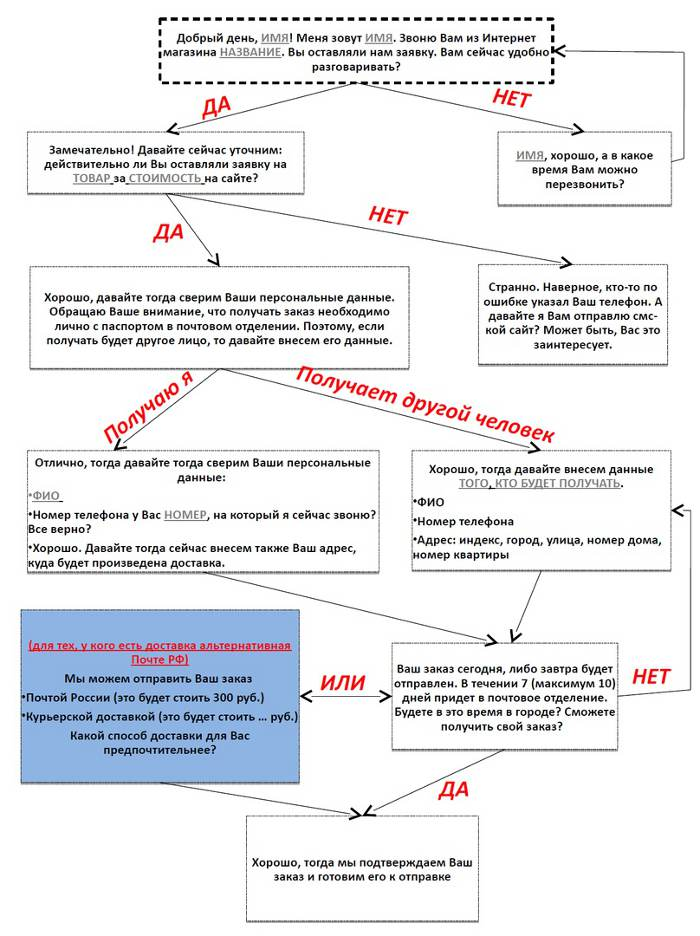 script-prodazh-tovarniy-biznes