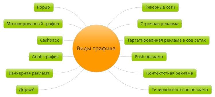 istochniki-trafika-dlya-arbitrazha