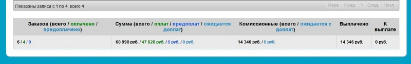 monetizaciya-sajta-partnerskie-programmy