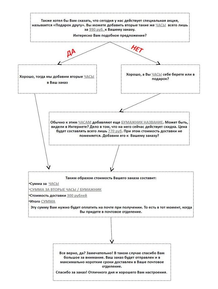 script-prodazh-tovarniy-biznes2