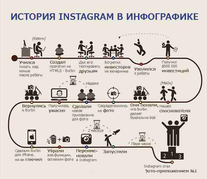 infografika-istoriya-sozdaniya-instagram