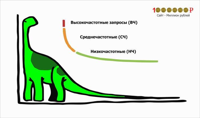 dlinnyi-hvost-zaprosov-paleh-yandex