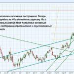Технический анализ на финансовых рынках Форекс